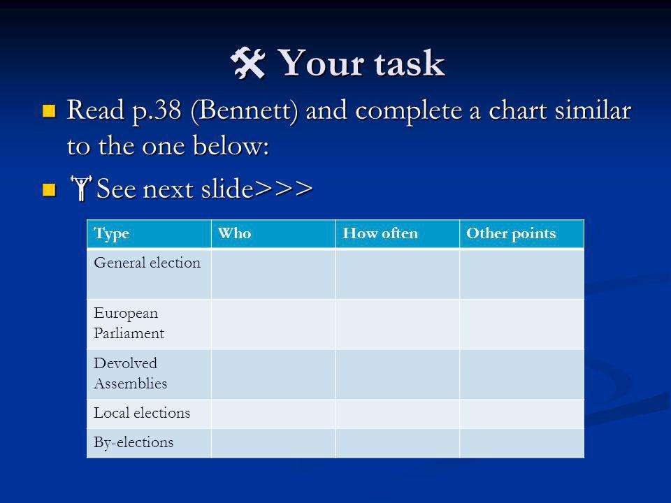  Your task Read p.38 (Bennett) and complete a chart similar to the one below: Read p.38 (Bennett) and complete a chart similar to the one below:  See next slide>>>  See next slide>>> TypeWhoHow oftenOther points General election European Parliament Devolved Assemblies Local elections By-elections