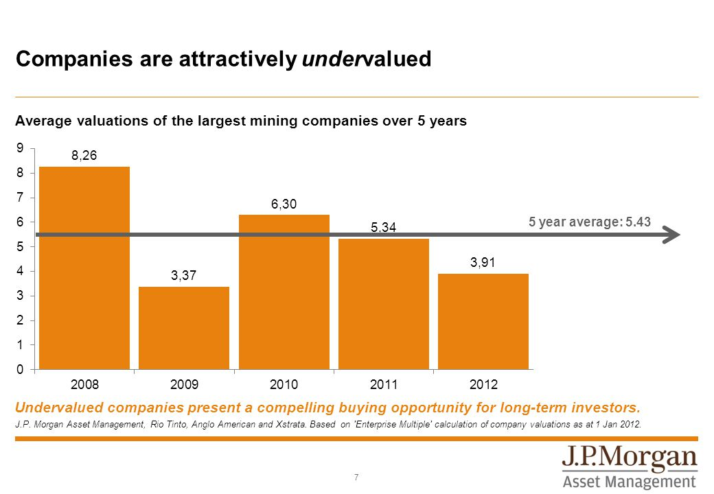 Companies are attractively undervalued Average valuations of the largest mining companies over 5 years 7 5 year average: 5.43 J.P.