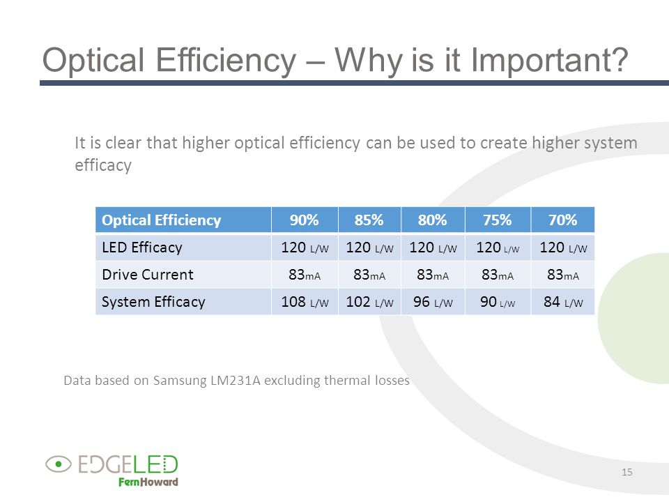 Optical Efficiency – Why is it Important.