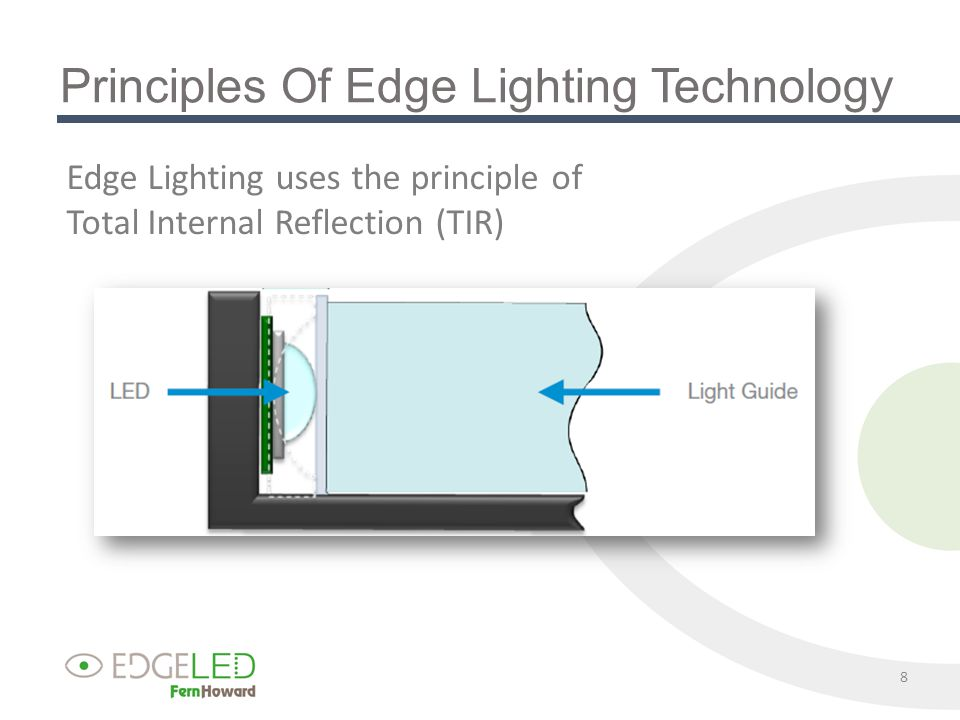 Principles Of Edge Lighting Technology 8 Edge Lighting uses the principle of Total Internal Reflection (TIR)