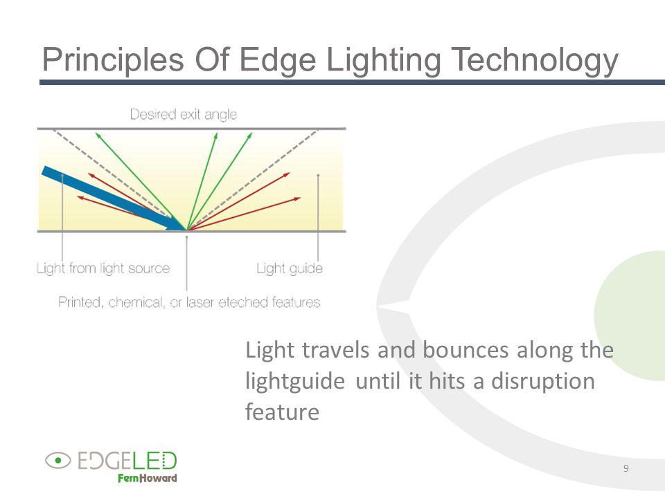 LED Backlit Module Compared to Edge Lit Module LED's 10 Lightguide Optical & Diffusing Films (optional)