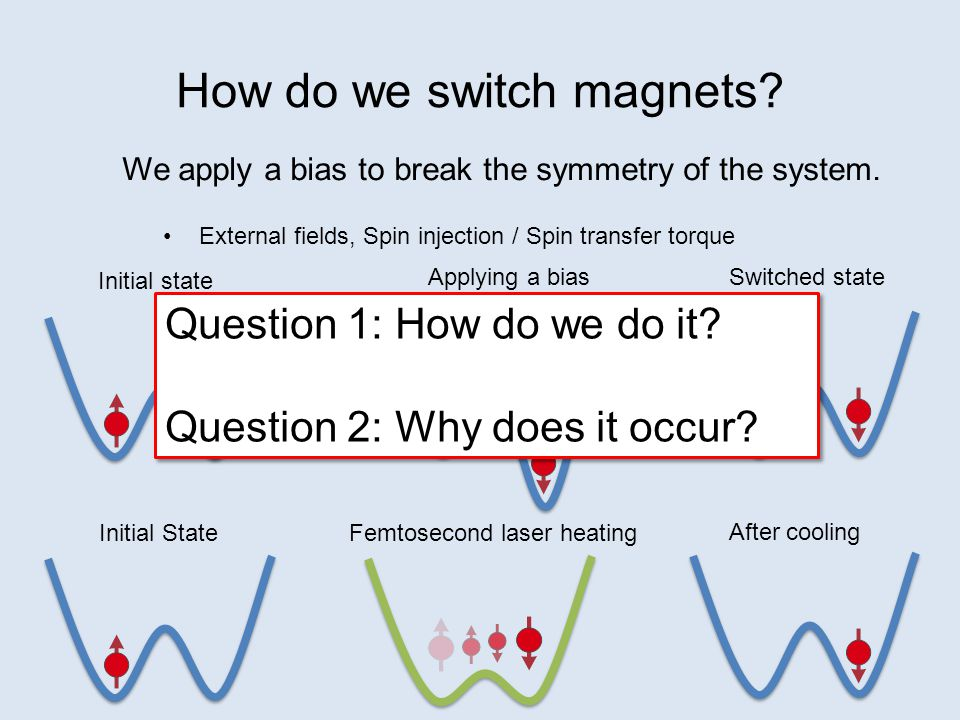 Conlusions Magnetization can be switched deterministically with heat alone.