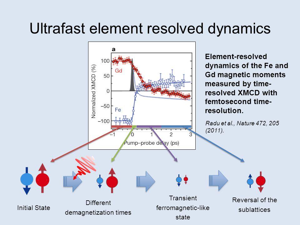 Acknowledgements/references ReferencesDemagnetization times: Atxitia et al.