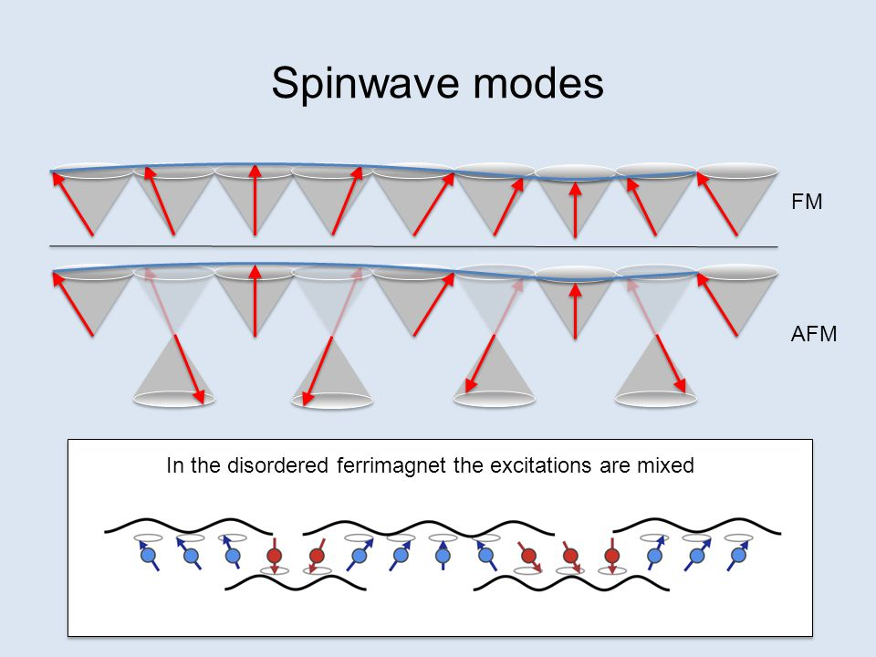 The dynamic structure factor Linear Spin Wave Theory (Virtual Crystal Approximation) Barker et al.