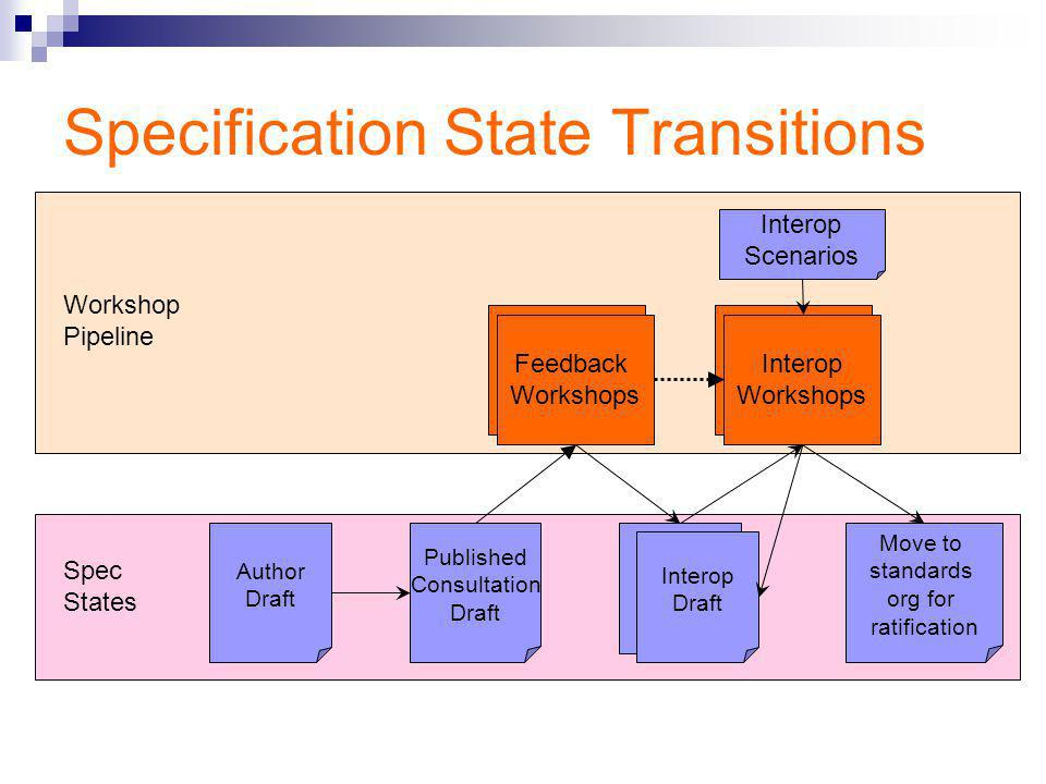 Specification State Transitions Feedback Workshops Interop Draft Author Draft Move to standards org for ratification Interop Workshops Workshop Pipeline Spec States Published Consultation Draft Interop Draft Interop Scenarios