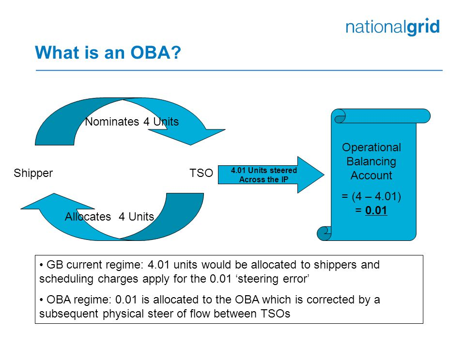 What is an OBA? ShipperTSO Allocates 4 Units Nominates 4 Units 4.01 Units steered Across the IP Operational Balancing Account = (4 – 4.01) = 0.01 GB c