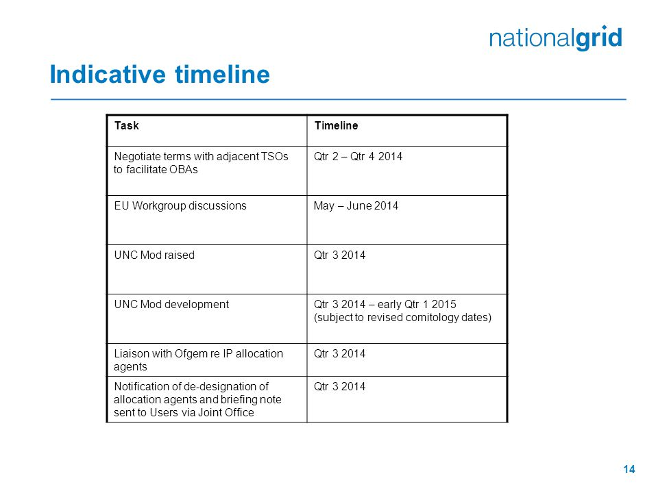14 Indicative timeline TaskTimeline Negotiate terms with adjacent TSOs to facilitate OBAs Qtr 2 – Qtr 4 2014 EU Workgroup discussionsMay – June 2014 U