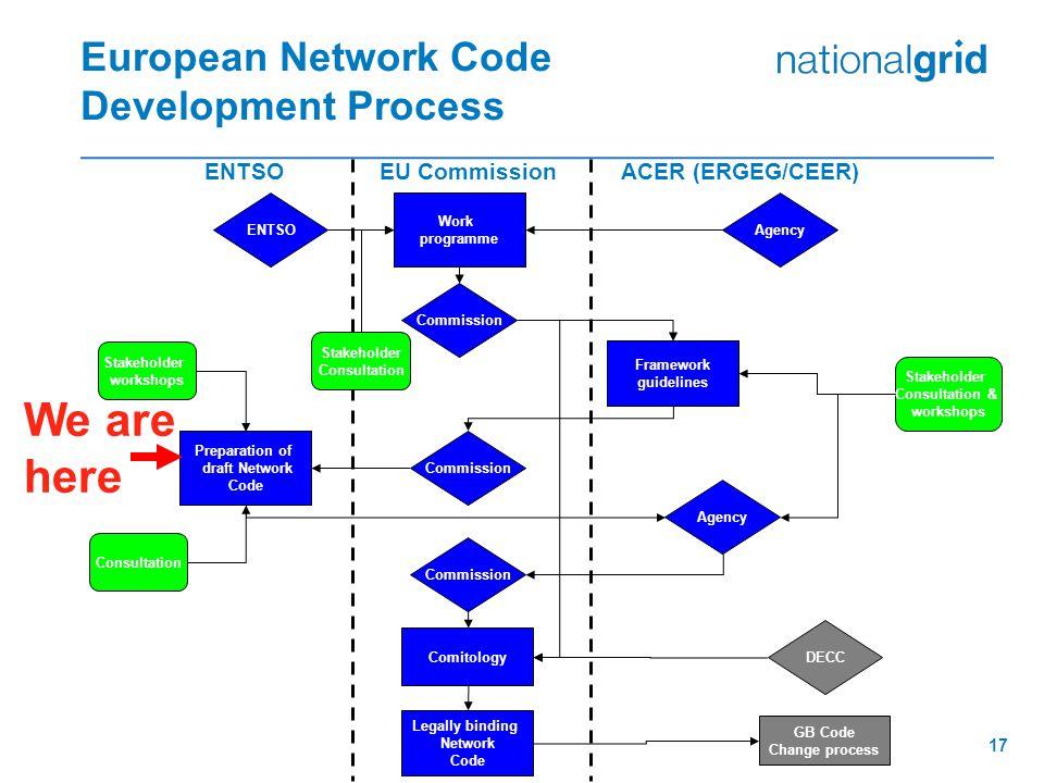 17 European Network Code Development Process Work programme ENTSOAgency Framework guidelines Commission Preparation of draft Network Code Commission A