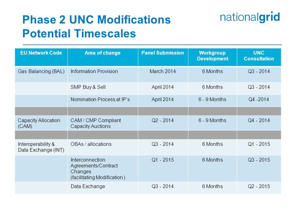 Phase 2 UNC Modifications Potential Timescales EU Network CodeArea of changePanel SubmissionWorkgroup Development UNC Consultation Gas Balancing (BAL)