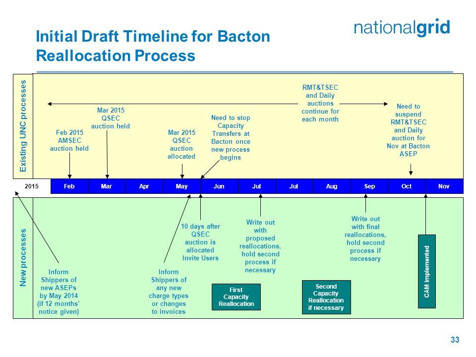 Initial Draft Timeline for Bacton Reallocation Process Feb 2015 AMSEC auction held FebMarAprMayJunJul AugSepNovOct 2015 Mar 2015 QSEC auction held Mar