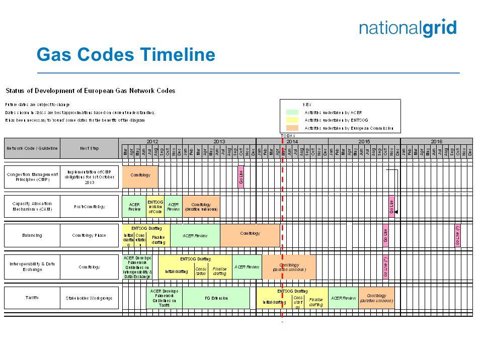 Gas Codes Timeline