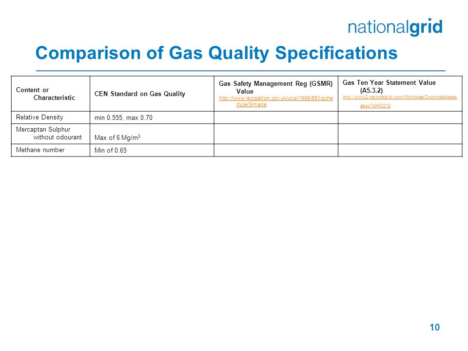 Comparison of Gas Quality Specifications 10 Content or Characteristic CEN Standard on Gas Quality Gas Safety Management Reg (GSMR) Value http://www.legislation.gov.uk/uksi/1996/551/sche dule/3/made Gas Ten Year Statement Value (A5.3.2) http://www2.nationalgrid.com/WorkArea/DownloadAsset.