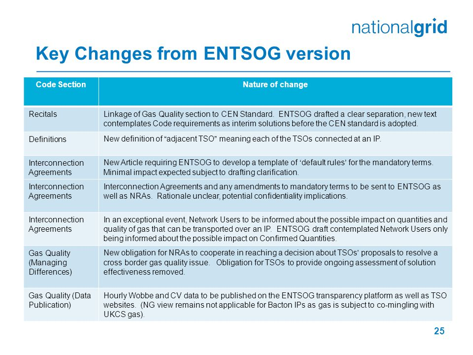 Key Changes from ENTSOG version 25 Code SectionNature of change RecitalsLinkage of Gas Quality section to CEN Standard.