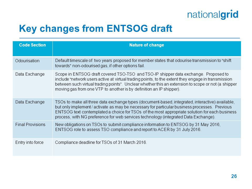 Key changes from ENTSOG draft 26 Code SectionNature of change OdourisationDefault timescale of two years proposed for member states that odourise transmission to shift towards non-odourised gas, if other options fail.