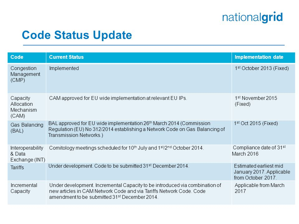 Code Status Update CodeCurrent StatusImplementation date Congestion Management (CMP) Implemented1 st October 2013 (Fixed) Capacity Allocation Mechanism (CAM) CAM approved for EU wide implementation at relevant EU IPs.1 st November 2015 (Fixed) Gas Balancing (BAL) BAL approved for EU wide implementation 26 th March 2014 (Commission Regulation (EU) No 312/2014 establishing a Network Code on Gas Balancing of Transmission Networks.) 1 st Oct 2015 (Fixed) Interoperability & Data Exchange (INT) Comitology meetings scheduled for 10 th July and 1 st /2 nd October 2014.