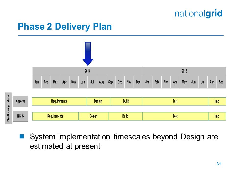 31 Phase 2 Delivery Plan  System implementation timescales beyond Design are estimated at present
