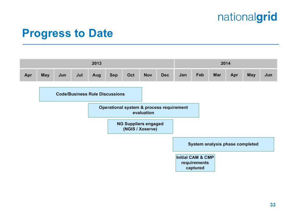 33 Progress to Date
