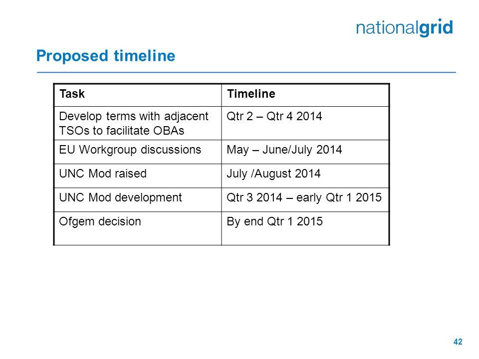 42 Proposed timeline TaskTimeline Develop terms with adjacent TSOs to facilitate OBAs Qtr 2 – Qtr 4 2014 EU Workgroup discussionsMay – June/July 2014 UNC Mod raisedJuly /August 2014 UNC Mod developmentQtr 3 2014 – early Qtr 1 2015 Ofgem decisionBy end Qtr 1 2015
