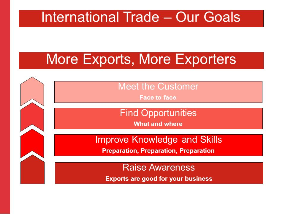 More Exports, More Exporters Raise Awareness Exports are good for your business Improve Knowledge and Skills Preparation, Preparation, Preparation Fin