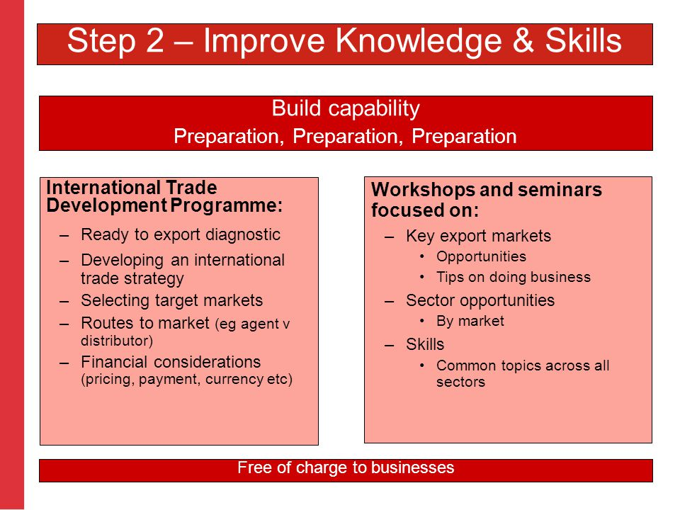 International Trade Development Programme: –Ready to export diagnostic –Developing an international trade strategy –Selecting target markets –Routes to market (eg agent v distributor) –Financial considerations (pricing, payment, currency etc) Build capability Preparation, Preparation, Preparation Workshops and seminars focused on: –Key export markets Opportunities Tips on doing business –Sector opportunities By market –Skills Common topics across all sectors Free of charge to businesses Step 2 – Improve Knowledge & Skills