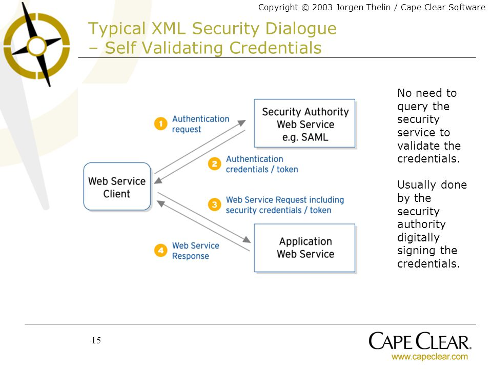 Copyright © 2003 Jorgen Thelin / Cape Clear Software 15 Typical XML Security Dialogue – Self Validating Credentials No need to query the security service to validate the credentials.