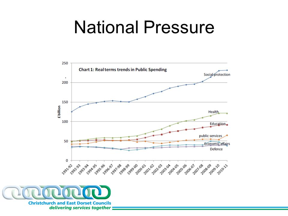 National Pressure
