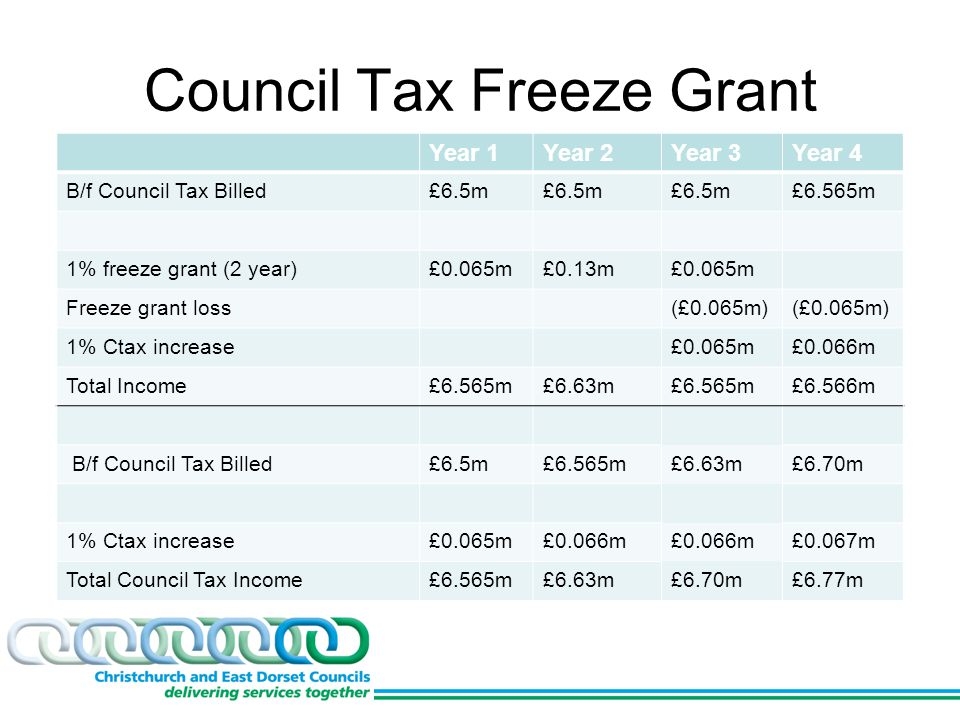 Council Tax Freeze Grant Year 1Year 2Year 3Year 4 B/f Council Tax Billed£6.5m £6.565m 1% freeze grant (2 year)£0.065m£0.13m£0.065m Freeze grant loss(£0.065m) 1% Ctax increase£0.065m£0.066m Total Income£6.565m£6.63m£6.565m£6.566m B/f Council Tax Billed£6.5m£6.565m£6.63m£6.70m 1% Ctax increase£0.065m£0.066m £0.067m Total Council Tax Income£6.565m£6.63m£6.70m£6.77m