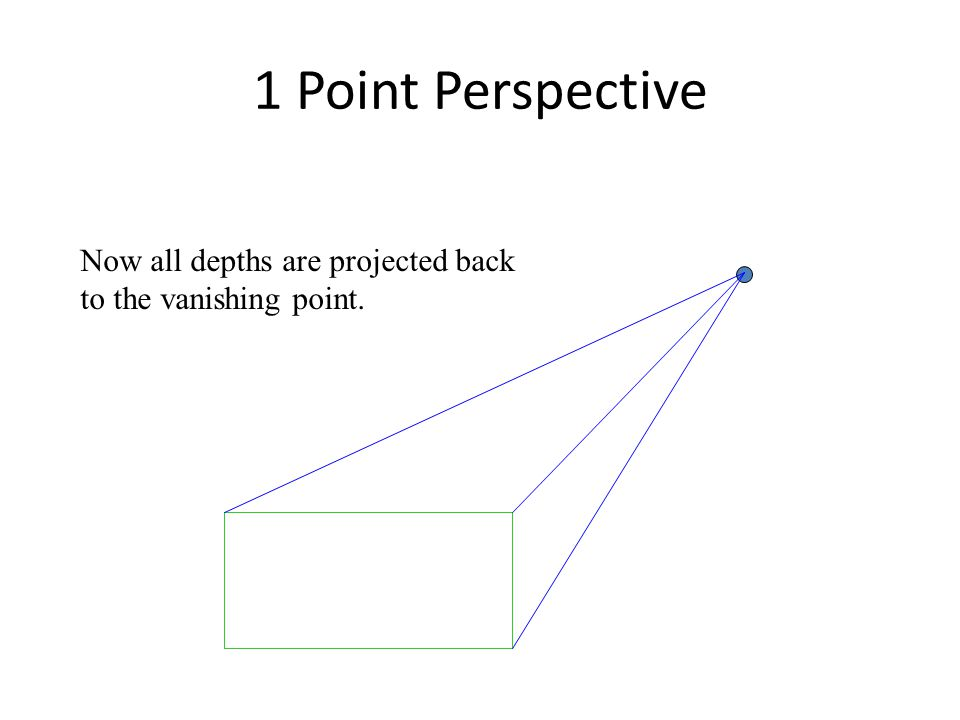 1 Point Perspective Now all depths are projected back to the vanishing point.