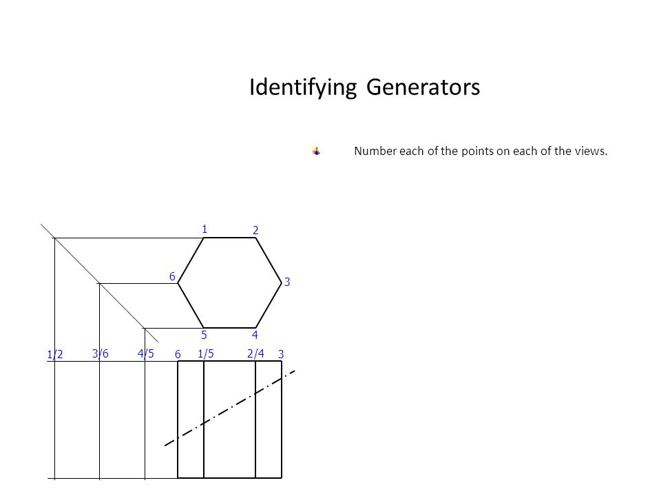 Identifying Generators Number each of the points on each of the views. 1 3 6 54 2 6 12 3 /5 /43/64/5 1/2