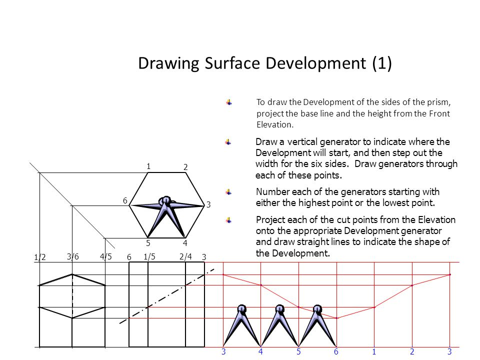Drawing Surface Development (1) To draw the Development of the sides of the prism, project the base line and the height from the Front Elevation. 1 3