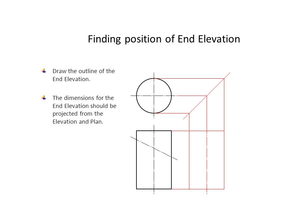 True Shape of cut (2) Measure the distance on the Plan from the centre line to each of the points of the cut surface.