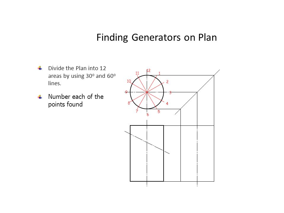Finding Generators on Plan Divide the Plan into 12 areas by using 30 o and 60 o lines. 1 12 11 10 9 8 7 6 5 4 3 2 Number each of the points found