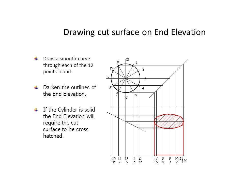 Drawing cut surface on End Elevation Draw a smooth curve through each of the 12 points found. 1 12 11 10 9 8 7 6 5 4 3 2 9 10 8 11 7 12 6 1 5 2 4 3 6
