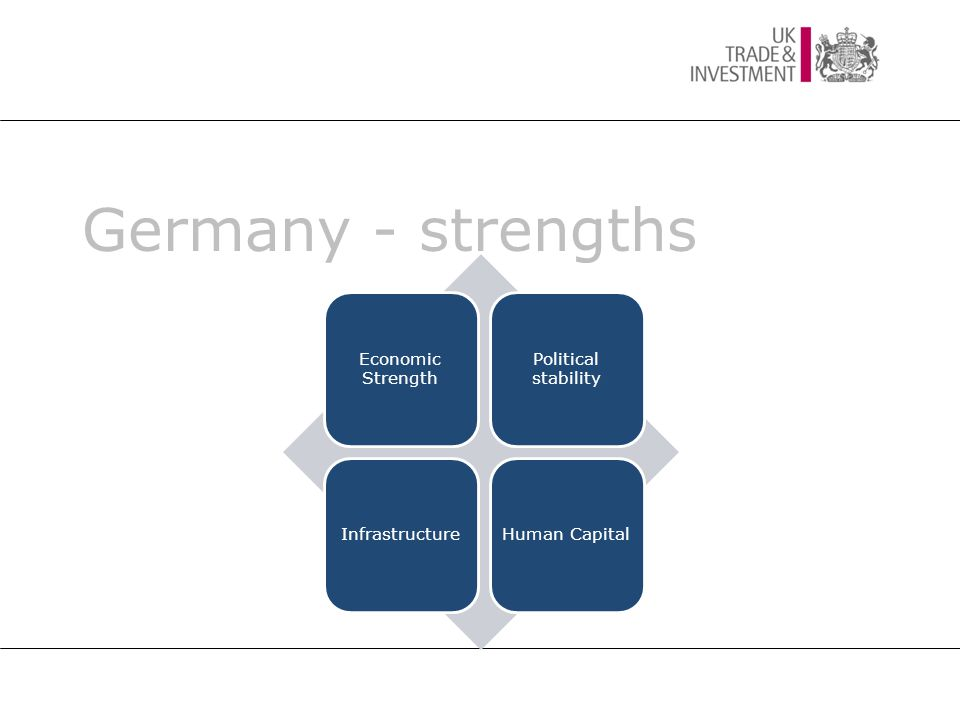 Germany - strengths Economic Strength Political stability InfrastructureHuman Capital
