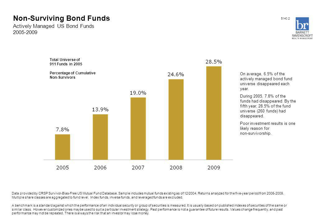Non-Surviving Bond Funds Actively Managed US Bond Funds 2005-2009 Data provided by CRSP Survivor-Bias-Free US Mutual Fund Database. Sample includes mu