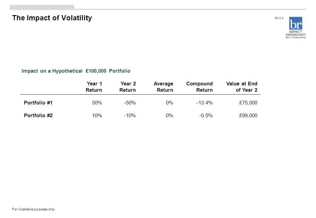 The Impact of Volatility Year 1 Return Year 2 Return Average Return Compound Return Value at End of Year 2 Portfolio #150%-50%0%-13.4%£75,000 Portfolio #210%-10%0%-0.5%£99,000 Impact on a Hypothetical £100,000 Portfolio For illustrative purposes only.