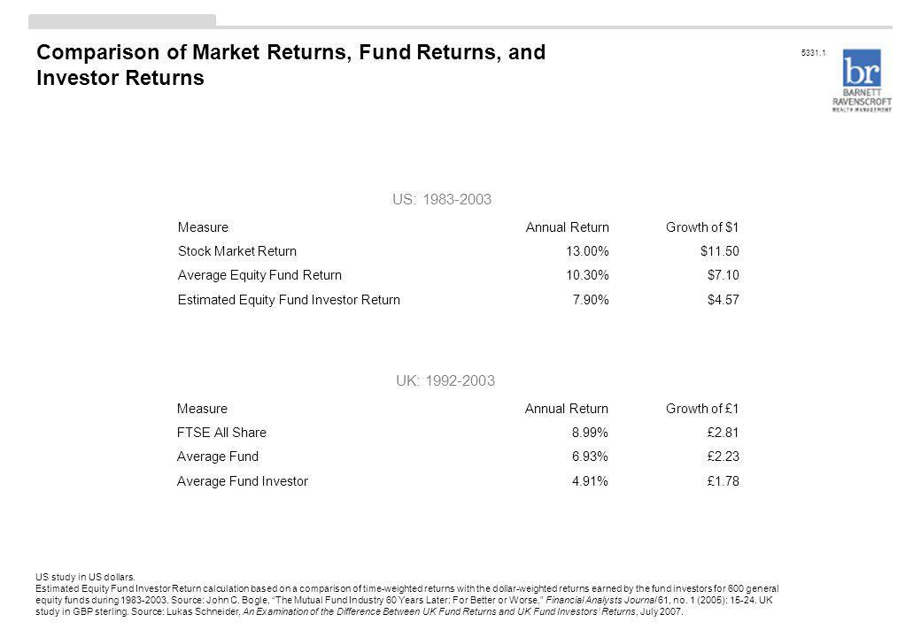US study in US dollars. Estimated Equity Fund Investor Return calculation based on a comparison of time-weighted returns with the dollar-weighted retu