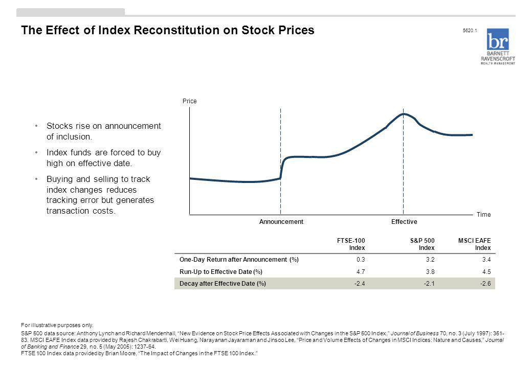 "The Effect of Index Reconstitution on Stock Prices For illustrative purposes only. S&P 500 data source: Anthony Lynch and Richard Mendenhall, ""New Evi"