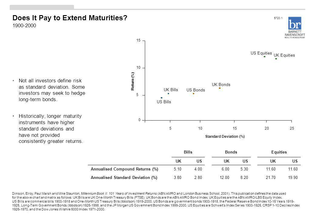 Does It Pay to Extend Maturities? 1900-2000 Not all investors define risk as standard deviation. Some investors may seek to hedge long-term bonds. His
