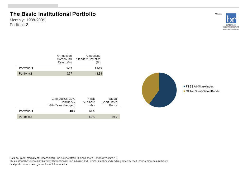The Basic Institutional Portfolio Monthly: 1988-2009 Portfolio 2 Annualised Compound Return (%) Annualised Standard Deviation (%) Portfolio 1 9.3611.60 Portfolio 2 9.7711.34 Citigroup UK Govt.
