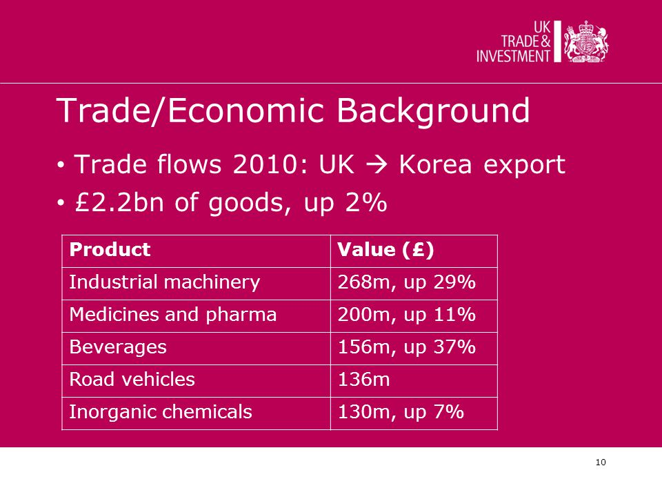 10 Trade/Economic Background Trade flows 2010: UK  Korea export £2.2bn of goods, up 2% ProductValue (£) Industrial machinery268m, up 29% Medicines and pharma200m, up 11% Beverages156m, up 37% Road vehicles136m Inorganic chemicals130m, up 7%