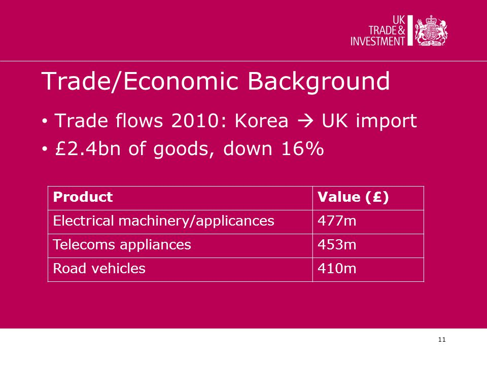 11 Trade/Economic Background Trade flows 2010: Korea  UK import £2.4bn of goods, down 16% ProductValue (£) Electrical machinery/applicances477m Telecoms appliances453m Road vehicles410m