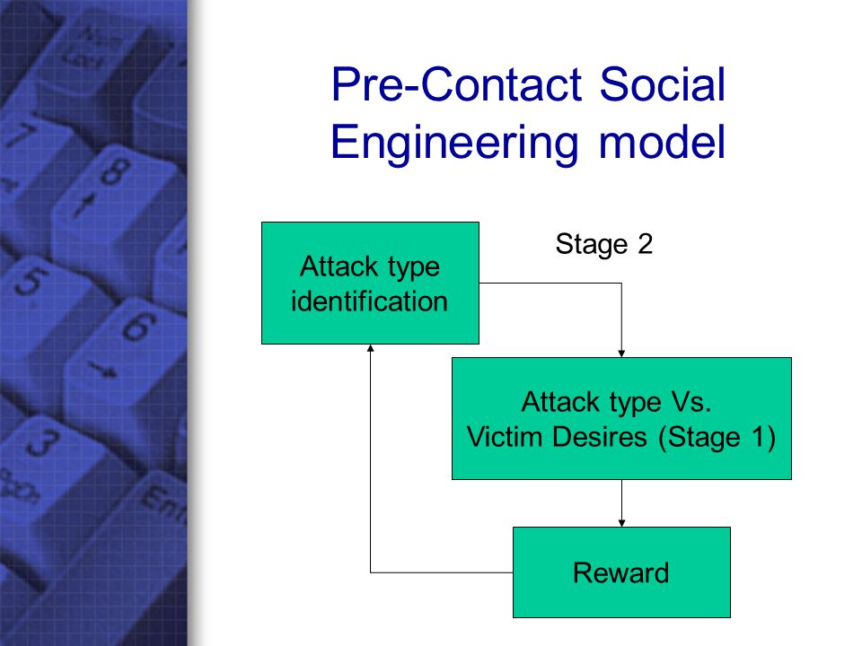 Attack type identification The attack type identification will affected by: –Previous attacks carried out (knowledge) –Ingenuity of the attacker (originality of attacks) Attackers ability (technical level of the attacks) –Attackers e- environment security –The common e-environment ie the game or forum –Victims expected knowledge (to evade/ignore the attack) Victims expected e-environment security