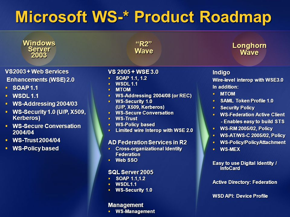 VS 2005 + WSE 3.0  SOAP 1.1, 1.2  WSDL 1.1  MTOM  WS-Addressing 2004/08 (or REC)  WS-Security 1.0 (U/P, X509, Kerberos)  WS-Secure Conversation  WS-Trust  WS-Policy based  Limited wire Interop with WSE 2.0 AD Federation Services in R2  Cross-organizational Identity Federation  Web SSO SQL Server 2005  SOAP 1.1,1.2  WSDL1.1  WS-Security 1.0 Management  WS-Management Microsoft WS-* Product Roadmap VS2003 + Web Services Enhancements (WSE) 2.0 Enhancements (WSE) 2.0  SOAP 1.1  WSDL 1.1  WS-Addressing 2004/03  WS-Security 1.0 (U/P, X509, Kerberos)  WS-Secure Conversation 2004/04  WS-Trust 2004/04  WS-Policy based Indigo Wire-level interop with WSE3.0 In addition:  MTOM  SAML Token Profile 1.0  Security Policy  WS-Federation Active Client - Enables easy to build STS - Enables easy to build STS  WS-RM 2005/02, Policy  WS-AT/WS-C 2005/02, Policy  WS-Policy/PolicyAttachment  WS-MEX Easy to use Digital Identity / InfoCard Active Directory: Federation WSD API: Device Profile LonghornWave Windows Server 2003 R2 Wave