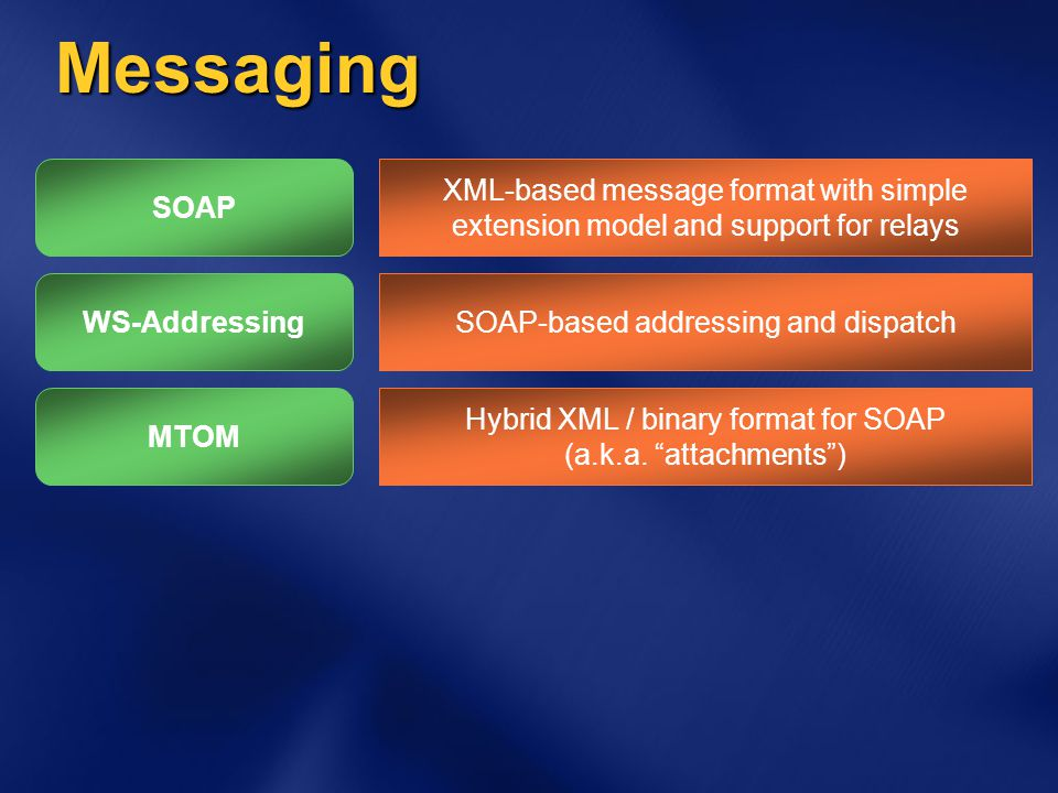 Messaging XML-based message format with simple extension model and support for relays SOAP-based addressing and dispatch Hybrid XML / binary format fo