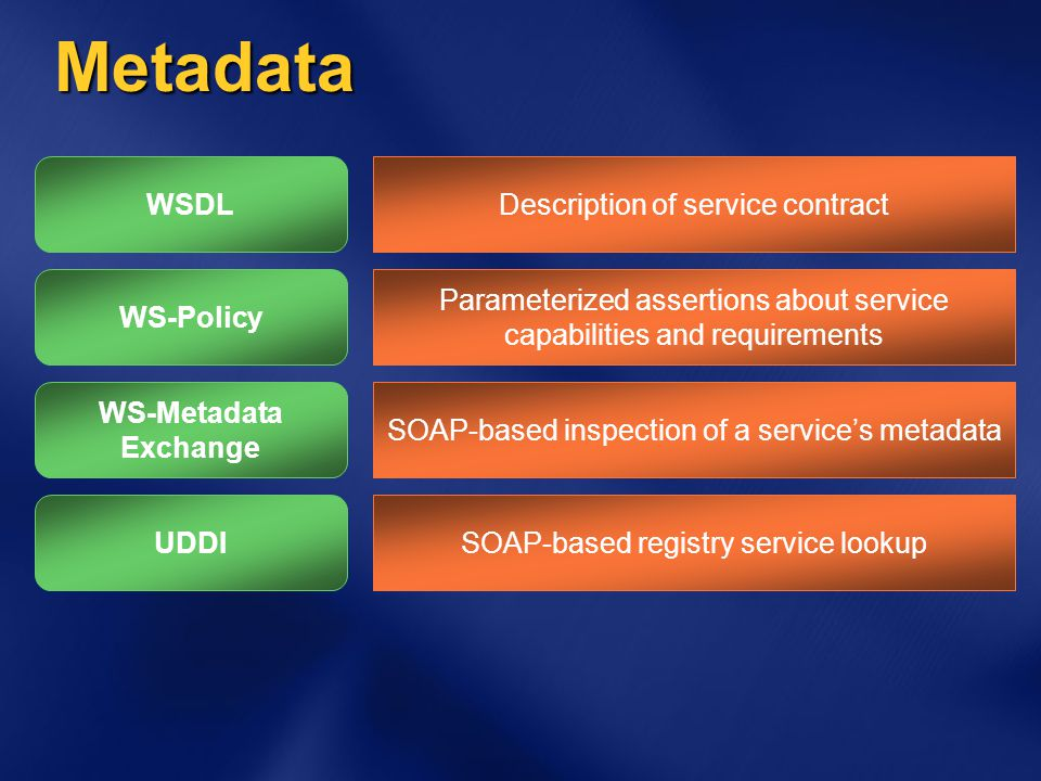 Metadata UDDI WS-Policy WSDLDescription of service contract Parameterized assertions about service capabilities and requirements SOAP-based registry service lookup WS-Metadata Exchange SOAP-based inspection of a service's metadata