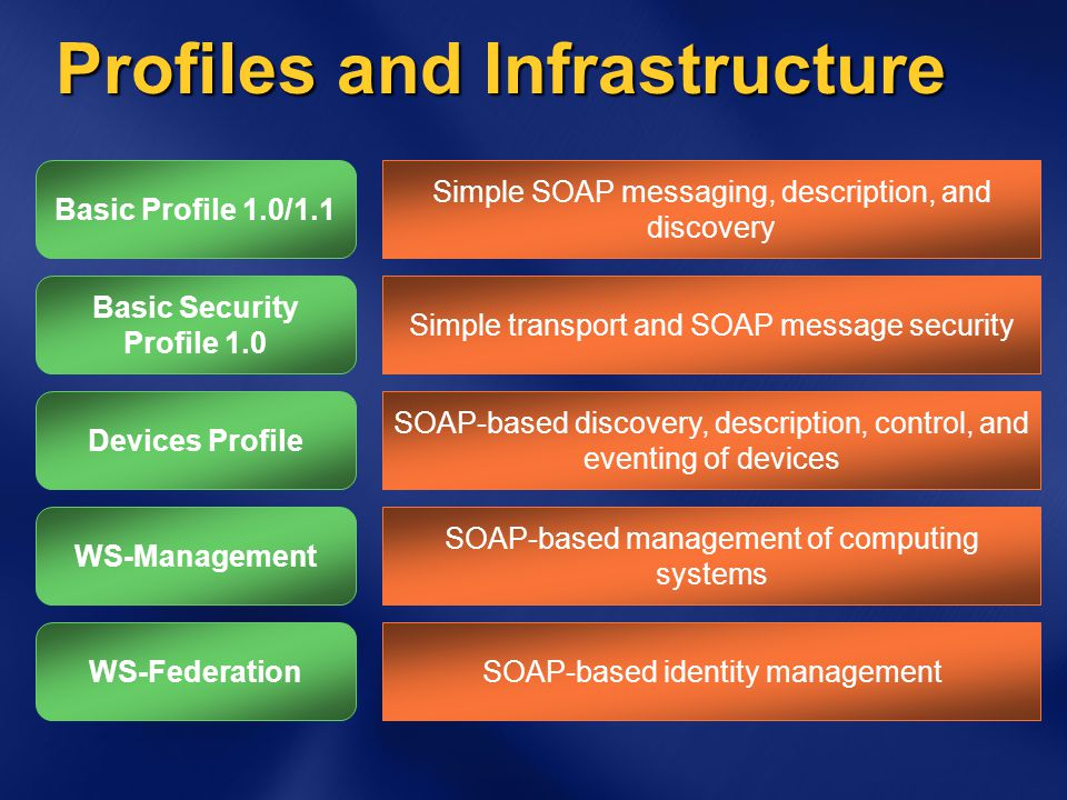 Profiles and Infrastructure WS-FederationSOAP-based identity management Basic Security Profile 1.0 Simple transport and SOAP message security Basic Pr
