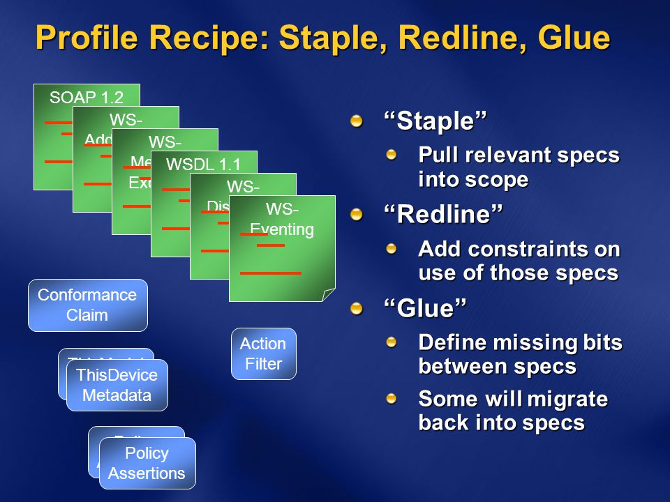 Profile Recipe: Staple, Redline, Glue Staple Pull relevant specs into scope Redline Add constraints on use of those specs Glue Define missing bits between specs Some will migrate back into specs SOAP 1.2WS- Addressing WS- Metadata Exchange WSDL 1.1WS- Discovery WS- Eventing ThisModel Metadata ThisDevice Metadata Action Filter Conformance Claim Policy Assertions Policy Assertions