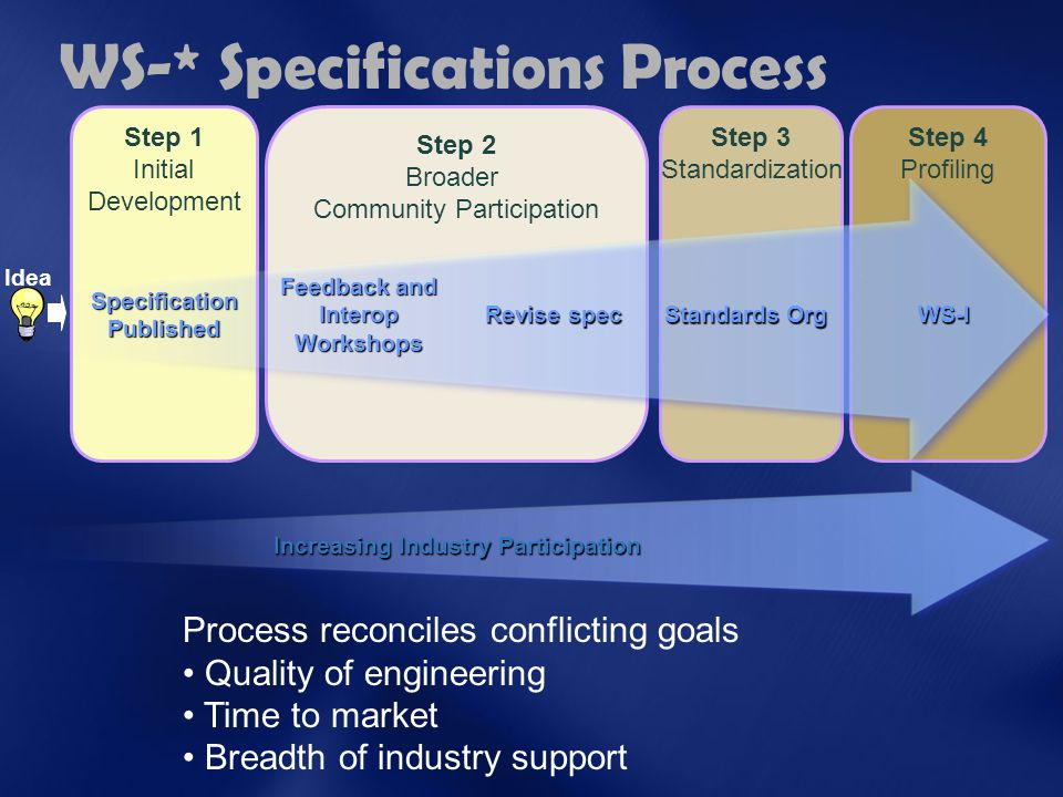 WS-* Specifications Process Step 2 Broader Community Participation Step 1 Initial Development Process reconciles conflicting goals Quality of engineering Time to market Breadth of industry support Step 3 Standardization Step 4 Profiling Increasing Industry Participation Specification Published Feedback and Interop Workshops Revise spec Standards Org WS-I Idea