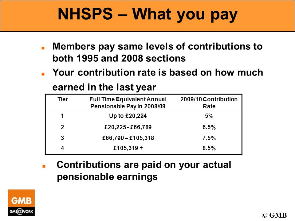 © GMB NHSPS – What you pay n Members pay same levels of contributions to both 1995 and 2008 sections n Your contribution rate is based on how much earned in the last year TierFull Time Equivalent Annual Pensionable Pay in 2008/09 2009/10 Contribution Rate 1Up to £20,2245% 2£20,225 - £66,7896.5% 3£66,790 – £105,3187.5% 4£105,319 +8.5% n Contributions are paid on your actual pensionable earnings